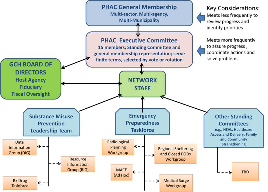 PHAC Structure
